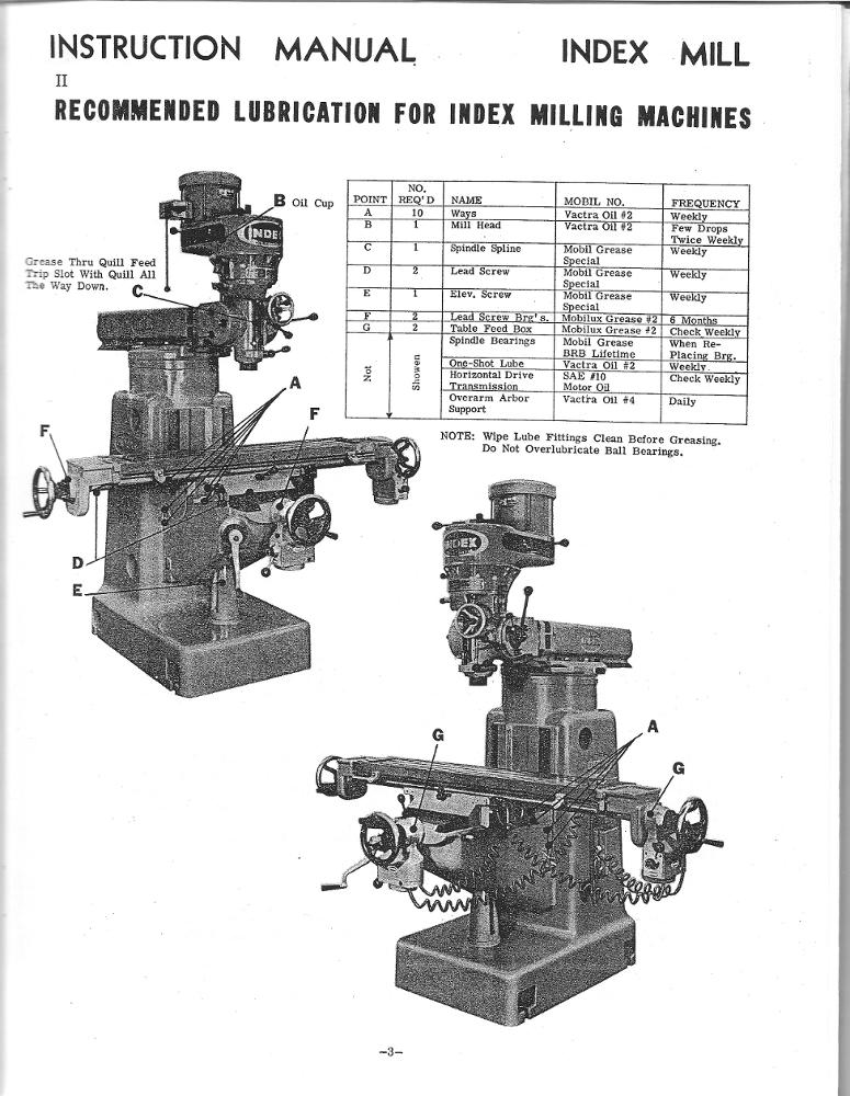 milling machine lubrication